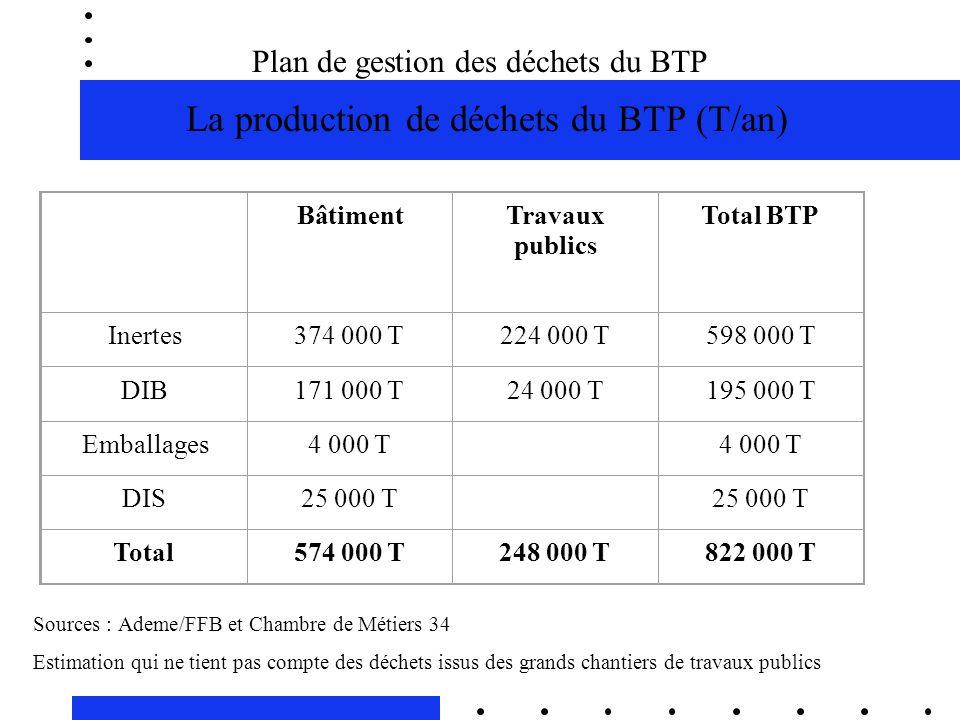 Plan de gestion des déchets du BTP La production de déchets du BTP (T/an)