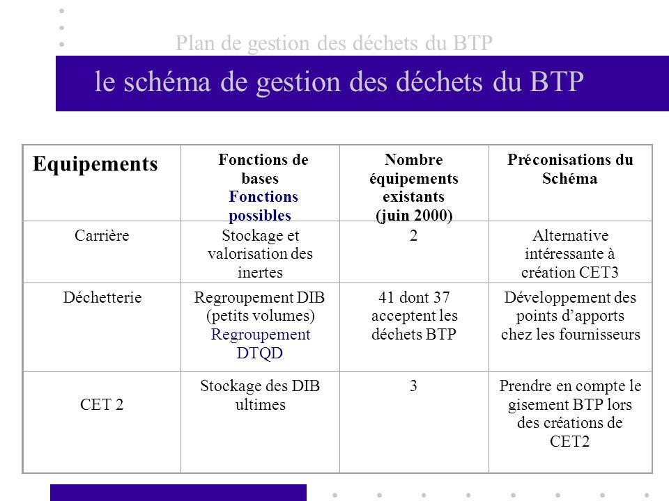 Plan de gestion des déchets du BTP le schéma de gestion des déchets du BTP
