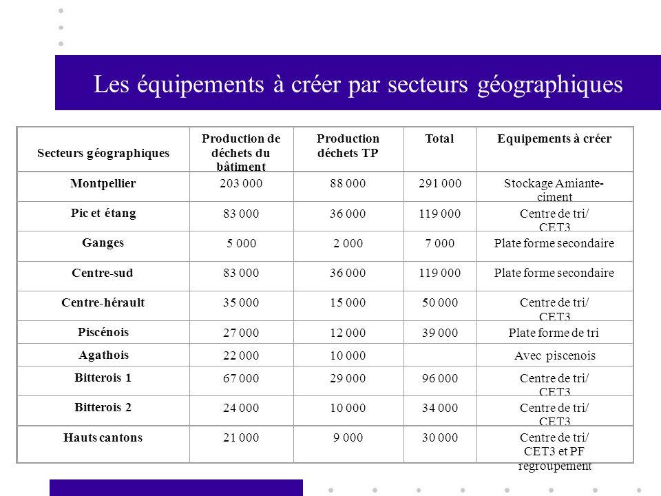 Les équipements à créer par secteurs géographiques