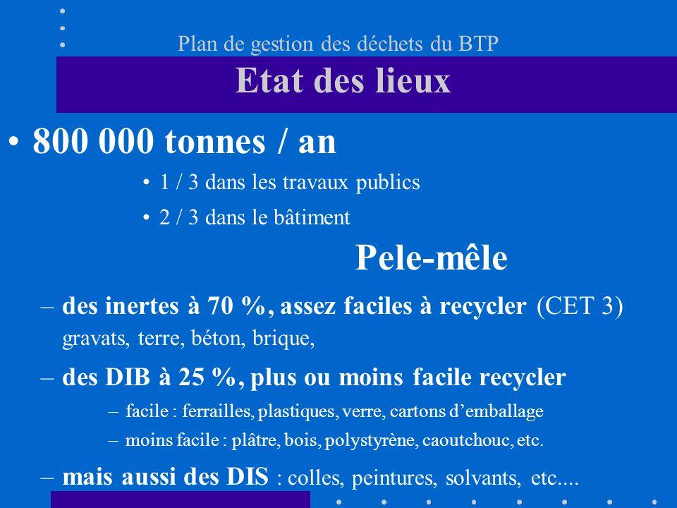 Plan de gestion des déchets du BTP Etat des lieux