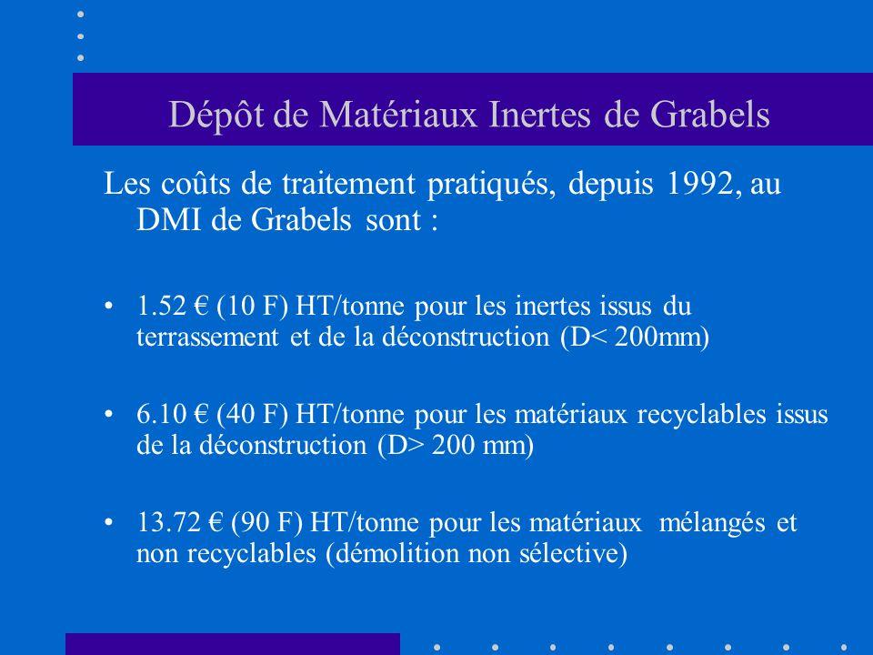 Dépôt de Matériaux Inertes de Grabels