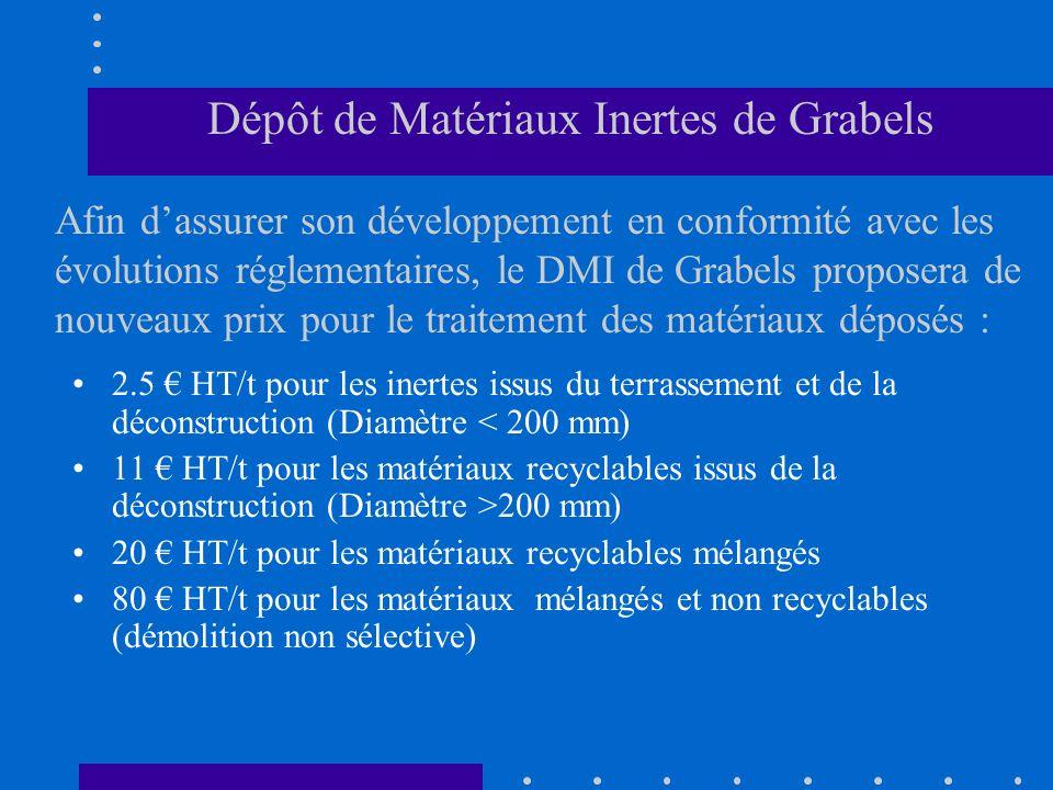 Dépôt de Matériaux Inertes de Grabels Afin d'assurer son développement en conformité avec les évolutions réglementaires, le DMI de Grabels proposera de nouveaux prix pour le traitement des matériaux déposés :
