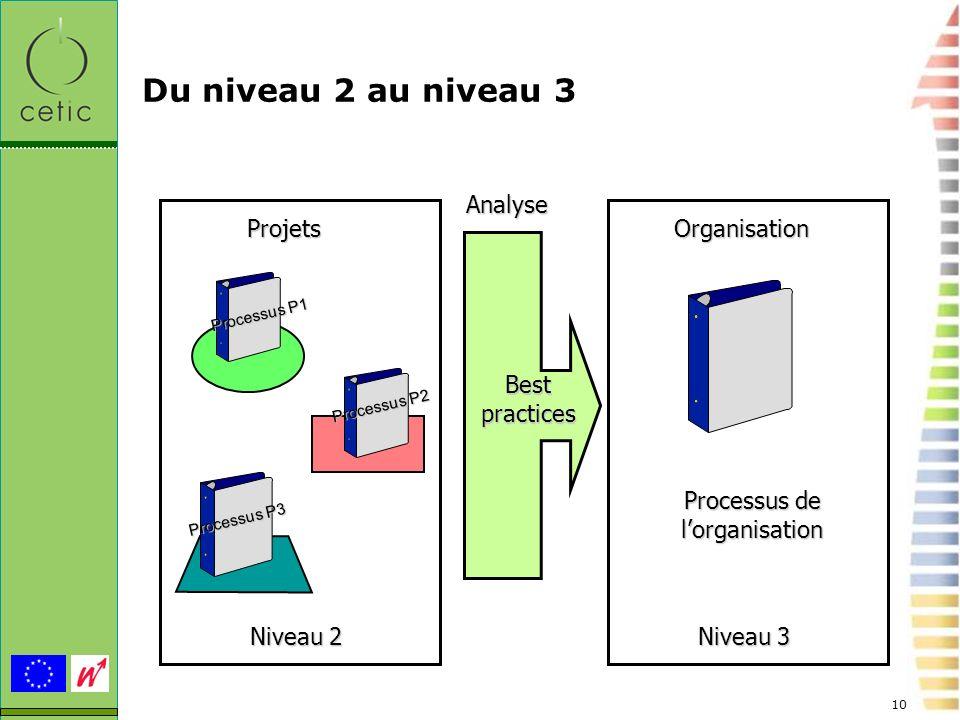 Processus de l'organisation