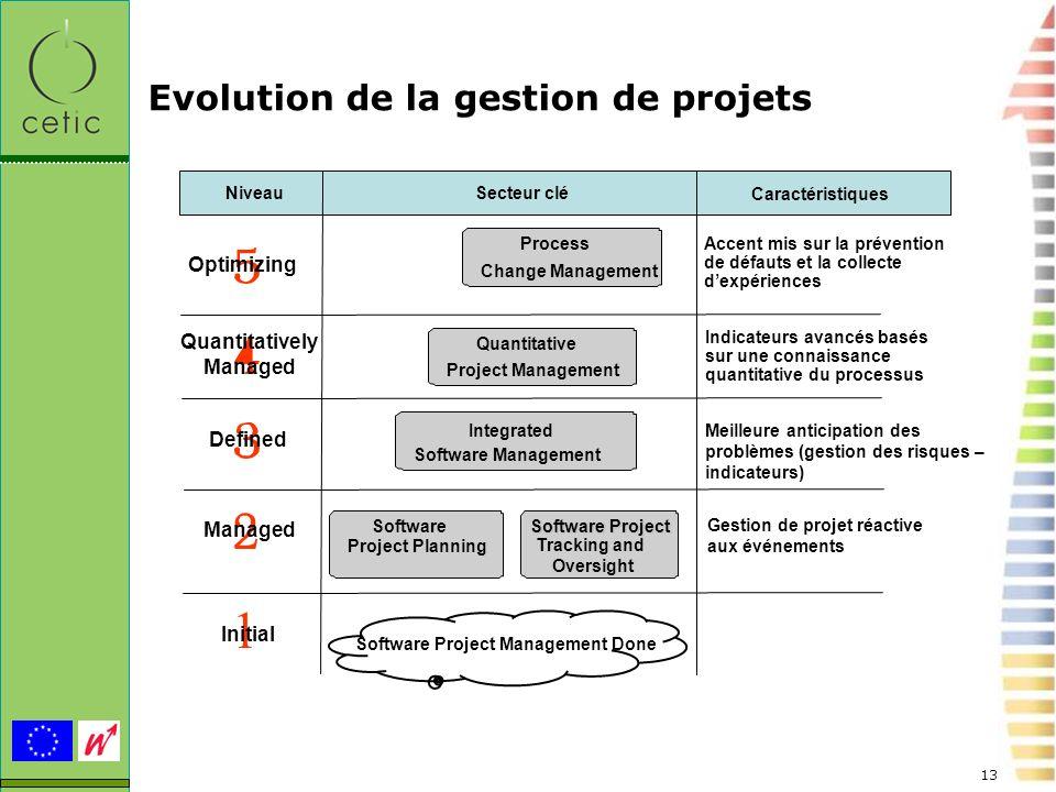 Evolution de la gestion de projets