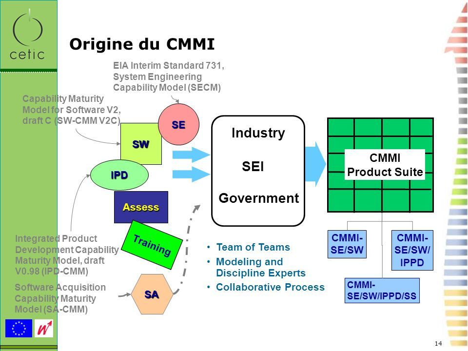 ... Origine du CMMI Industry SEI Government CMMI Product Suite SE SW