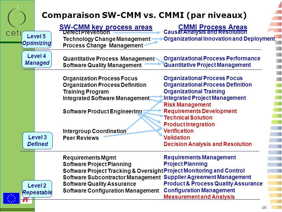 Comparaison SW-CMM vs. CMMI (par niveaux)