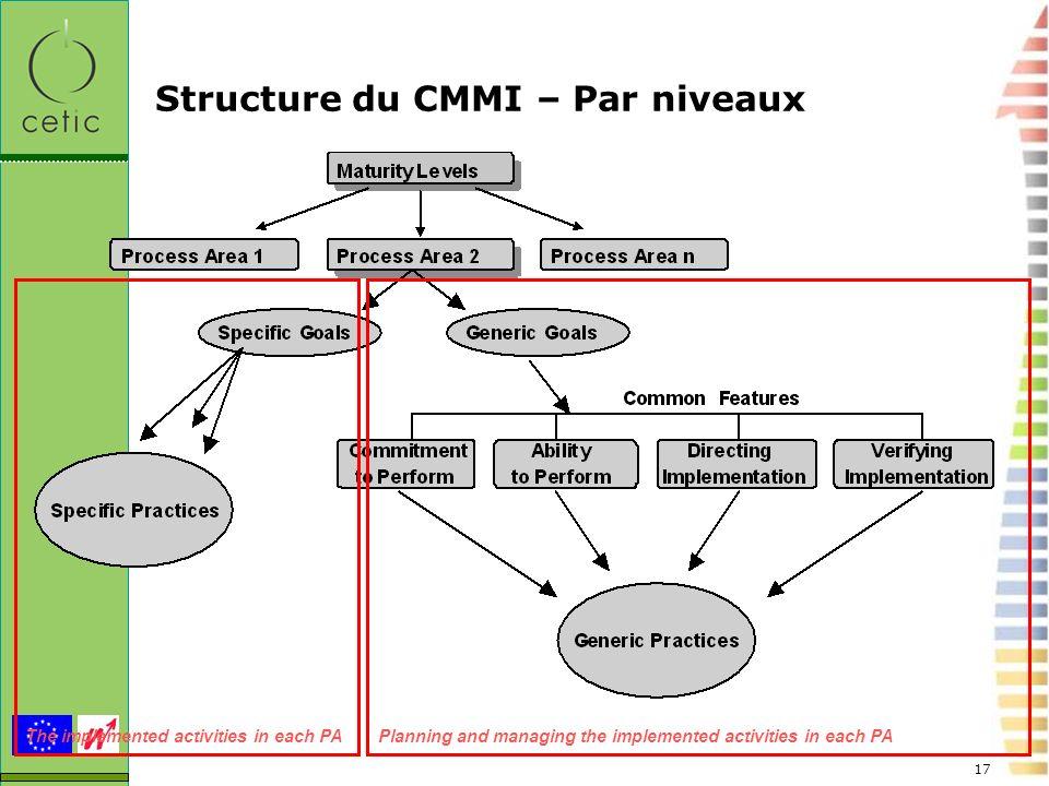 Structure du CMMI – Par niveaux