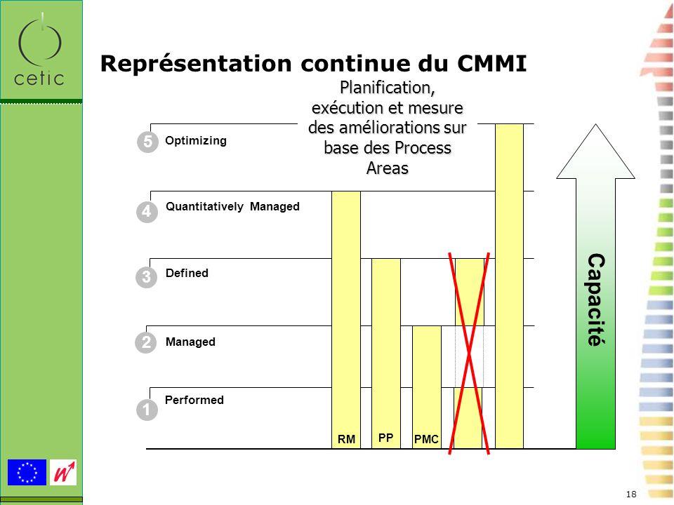 Représentation continue du CMMI