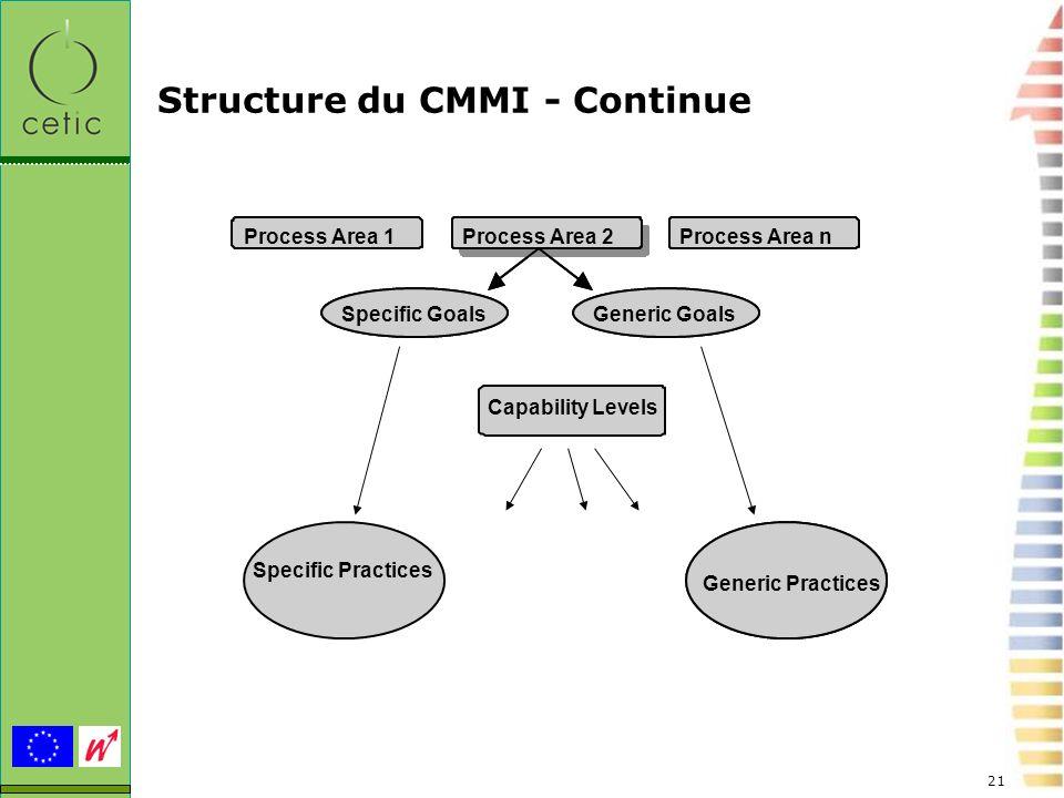 Structure du CMMI - Continue