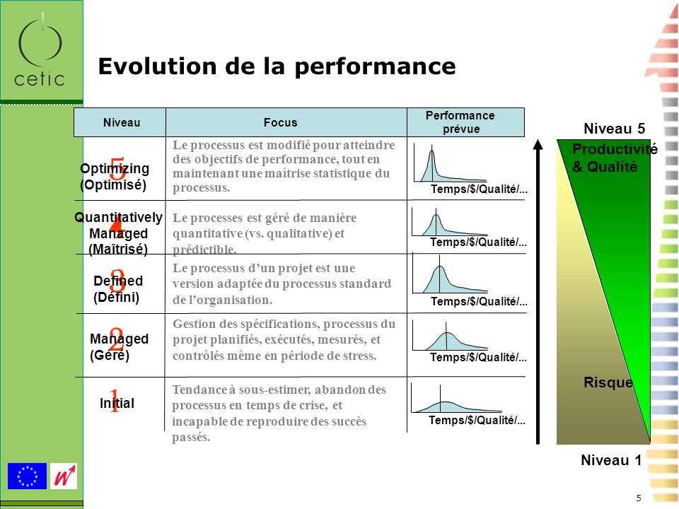 Evolution de la performance