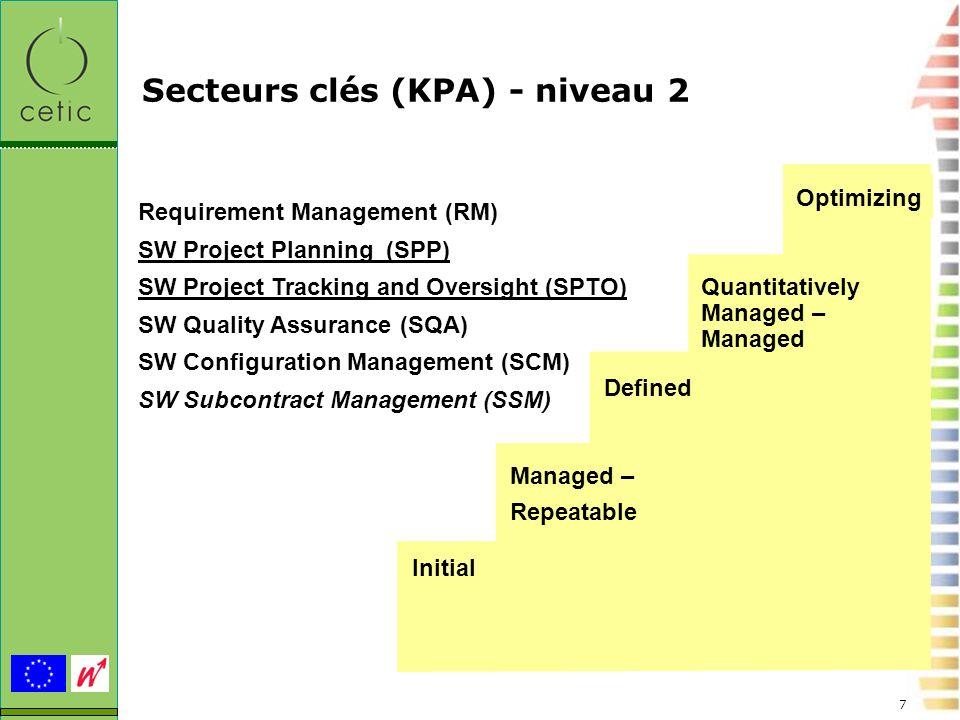 Secteurs clés (KPA) - niveau 2