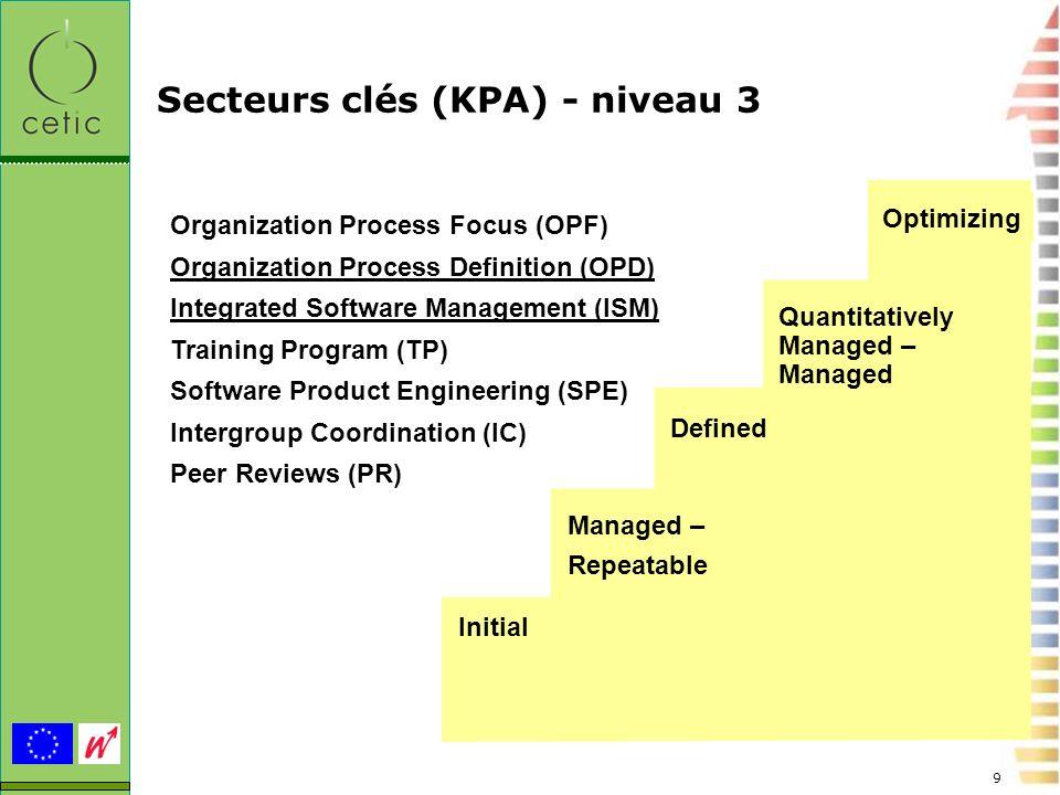 Secteurs clés (KPA) - niveau 3