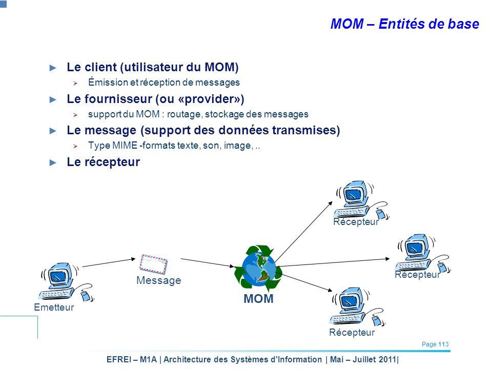 MOM – Entités de base Le client (utilisateur du MOM)
