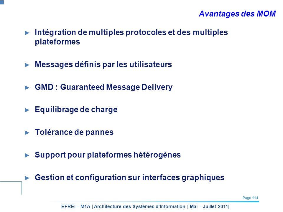 Avantages des MOM Intégration de multiples protocoles et des multiples plateformes. Messages définis par les utilisateurs.