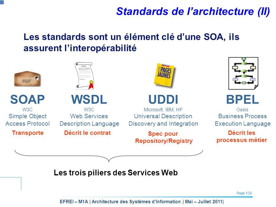 Standards de l'architecture (II)
