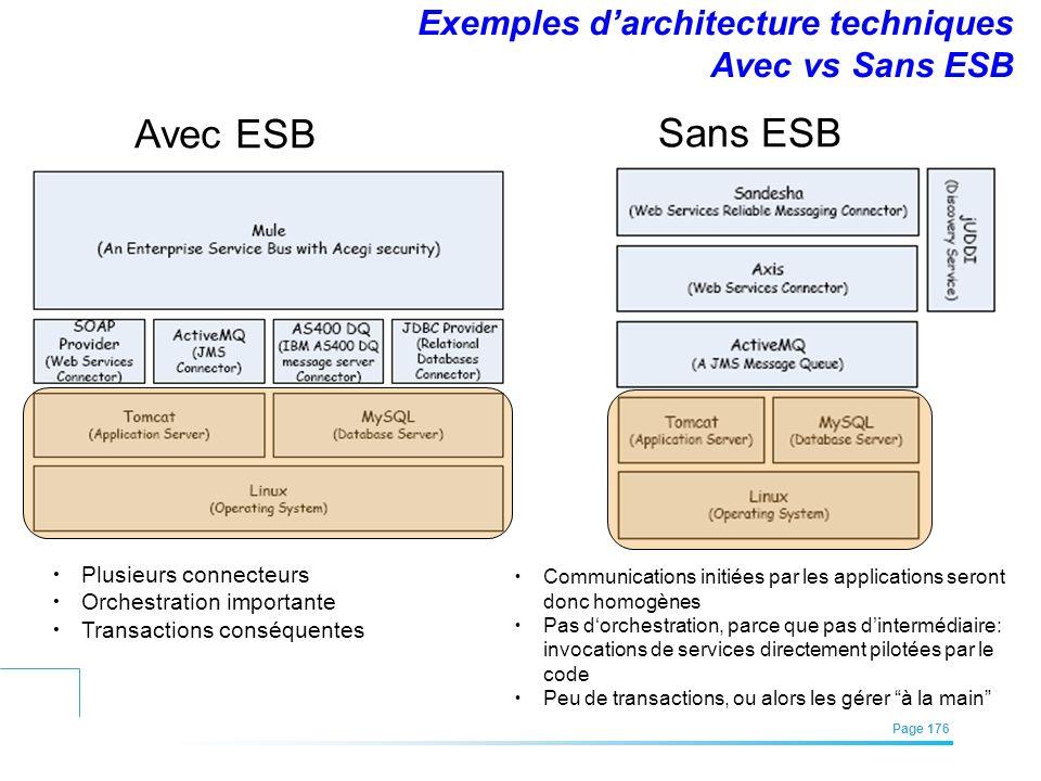 Exemples d'architecture techniques Avec vs Sans ESB