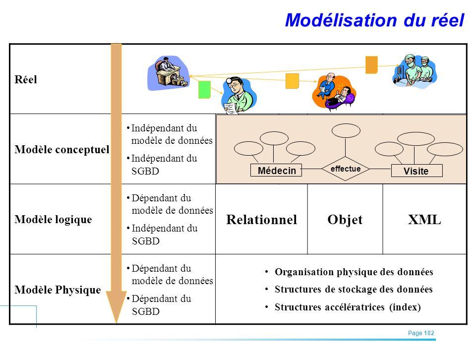 Modélisation du réel Relationnel Objet XML Réel Modèle conceptuel