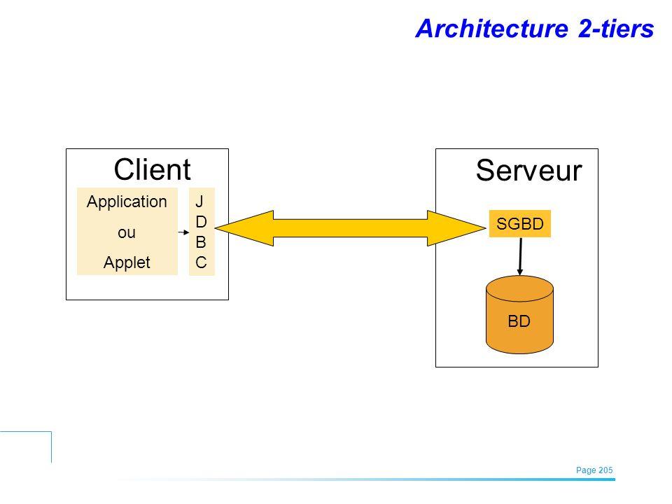 Client Serveur Architecture 2-tiers Application ou Applet J D B C SGBD