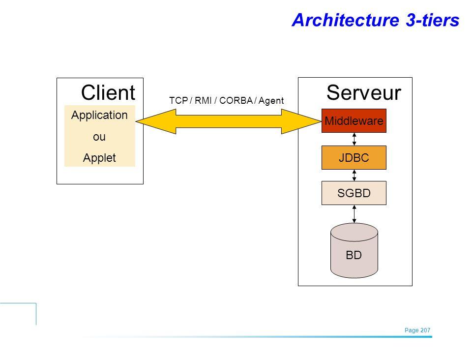 Client Serveur Architecture 3-tiers Application Middleware ou Applet