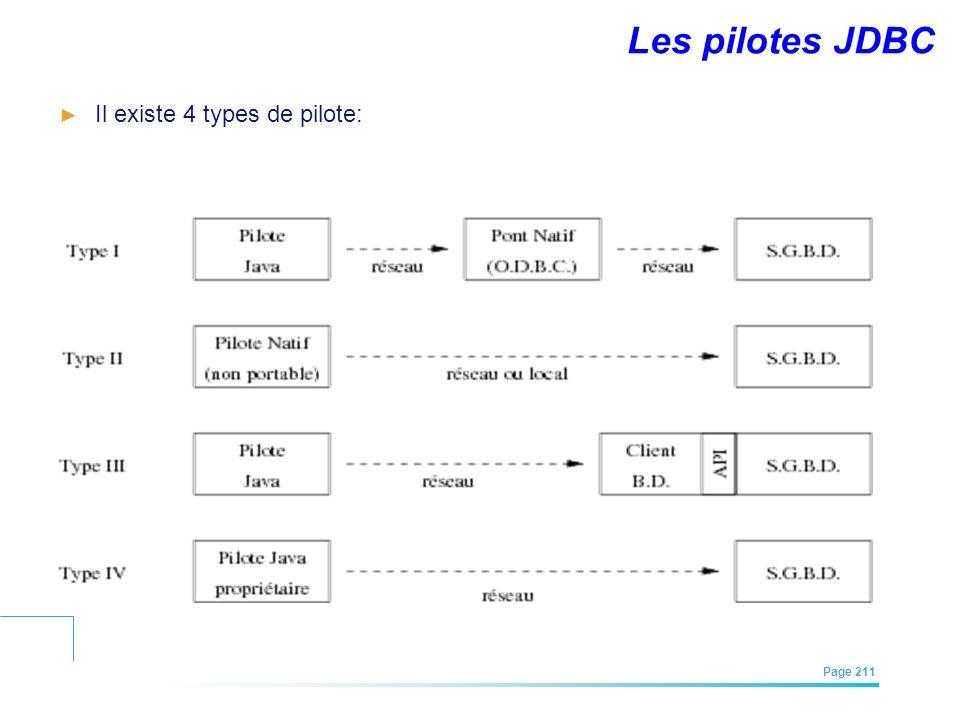Les pilotes JDBC Il existe 4 types de pilote: