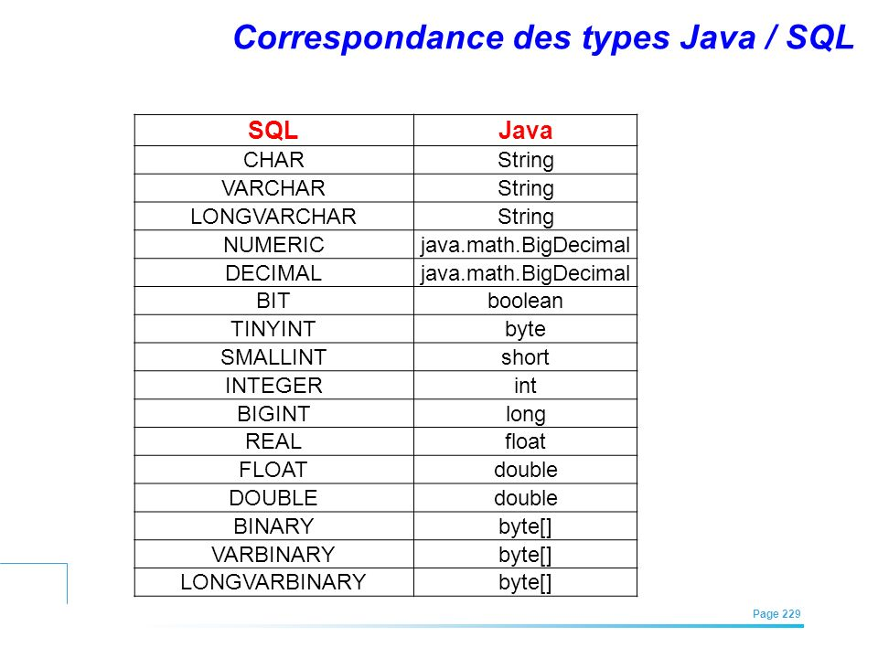 Correspondance des types Java / SQL