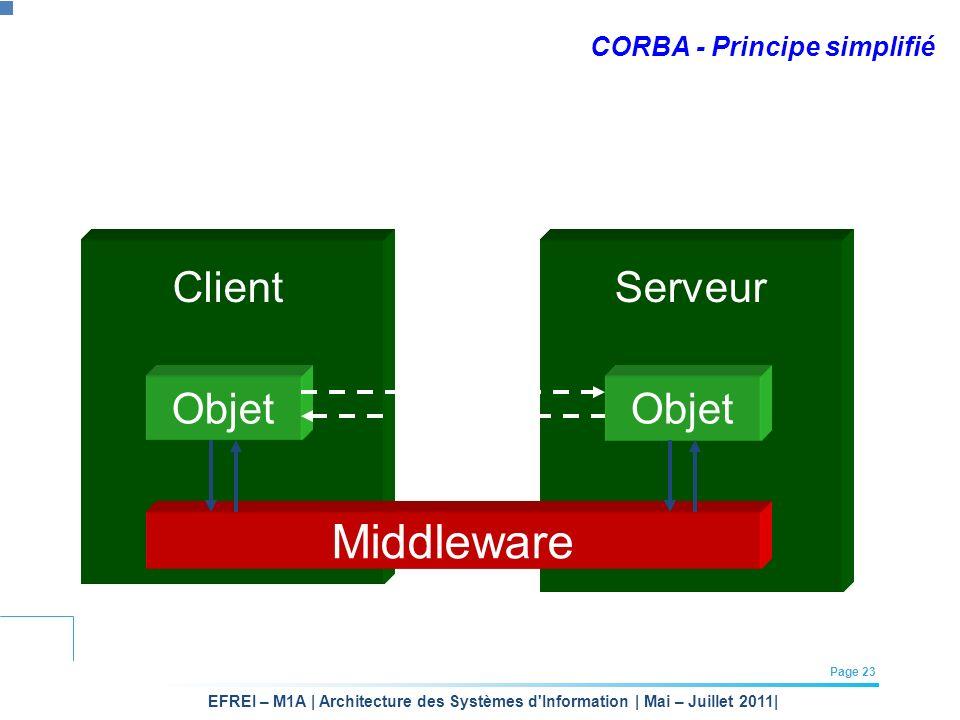 CORBA - Principe simplifié