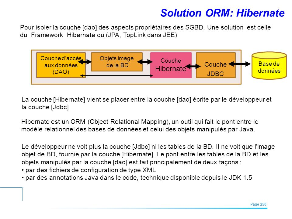 Solution ORM: Hibernate
