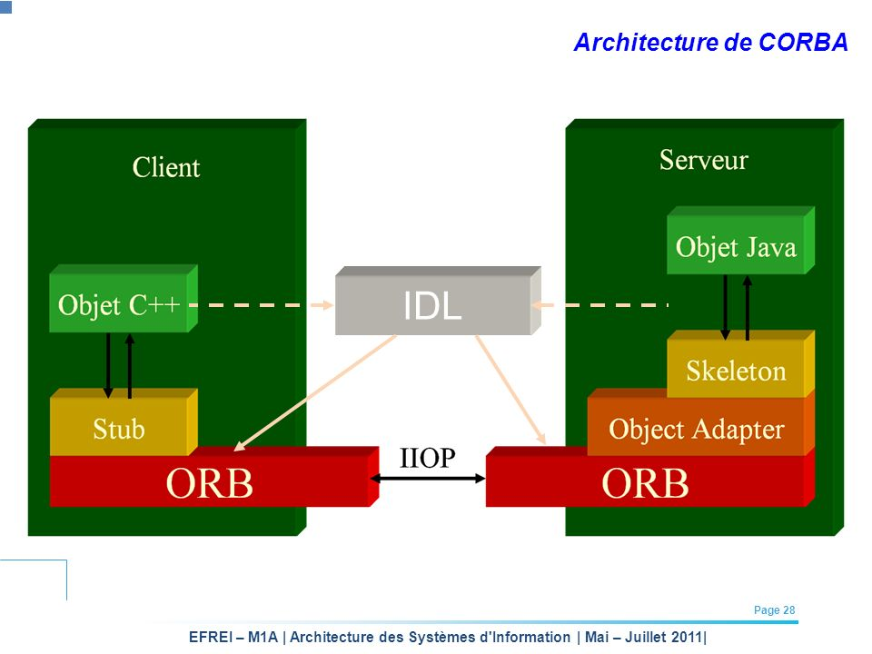 Architecture de CORBA IDL