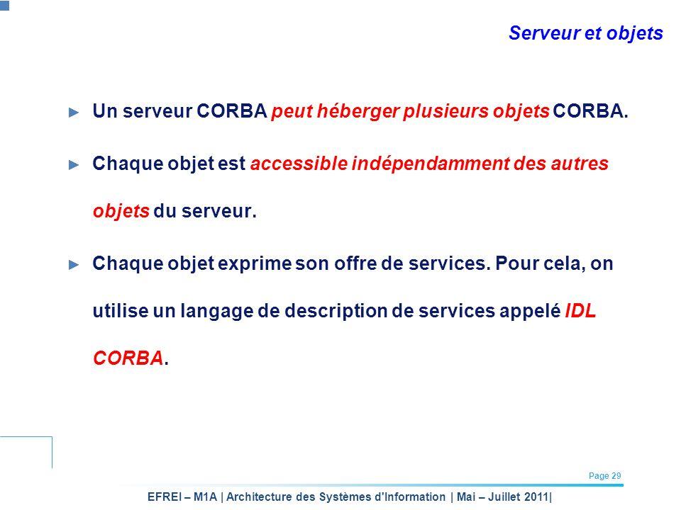 Serveur et objets Un serveur CORBA peut héberger plusieurs objets CORBA. Chaque objet est accessible indépendamment des autres objets du serveur.