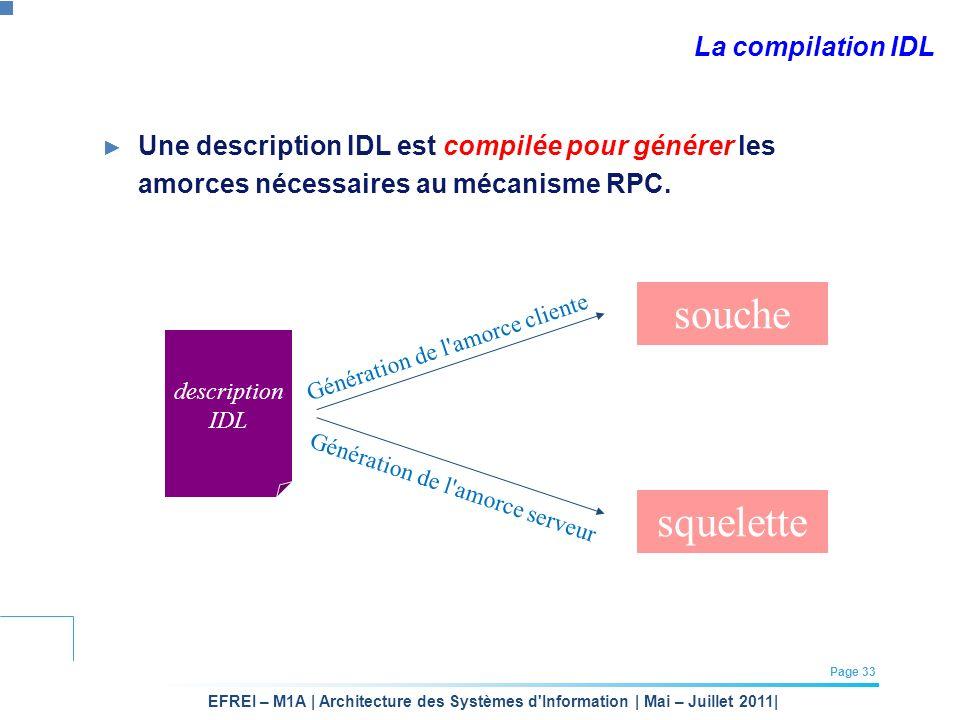 souche squelette La compilation IDL