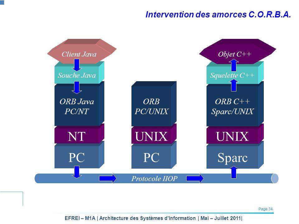 Intervention des amorces C.O.R.B.A.