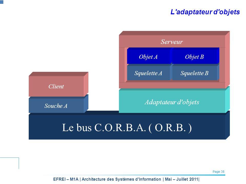 Le bus C.O.R.B.A. ( O.R.B. ) L adaptateur d objets Serveur