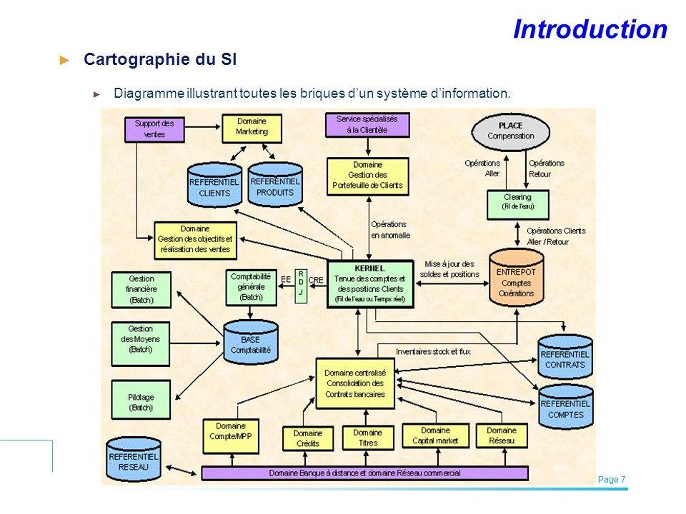 Introduction Cartographie du SI