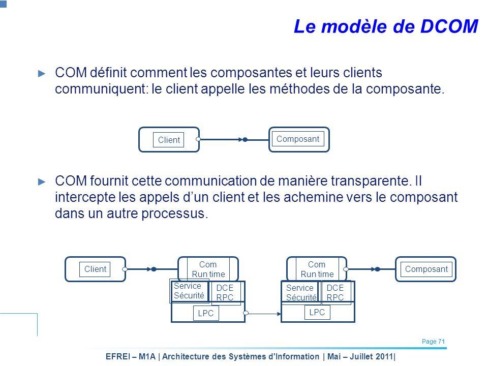 Le modèle de DCOM COM définit comment les composantes et leurs clients communiquent: le client appelle les méthodes de la composante.