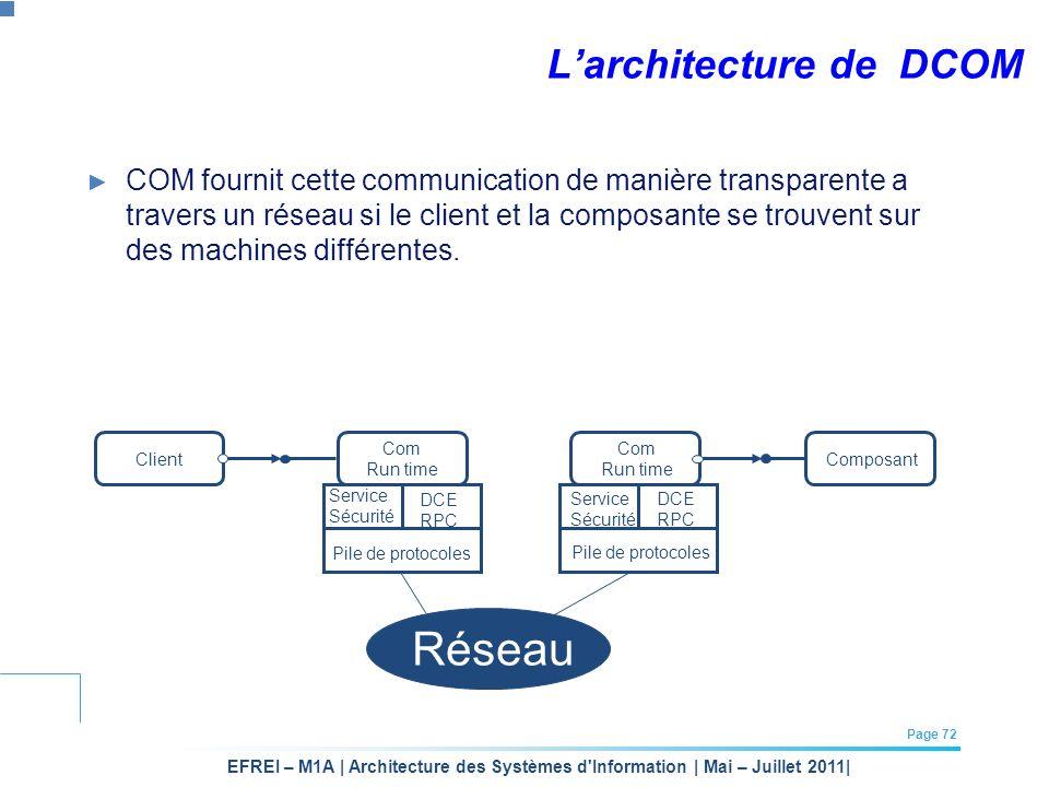 L'architecture de DCOM