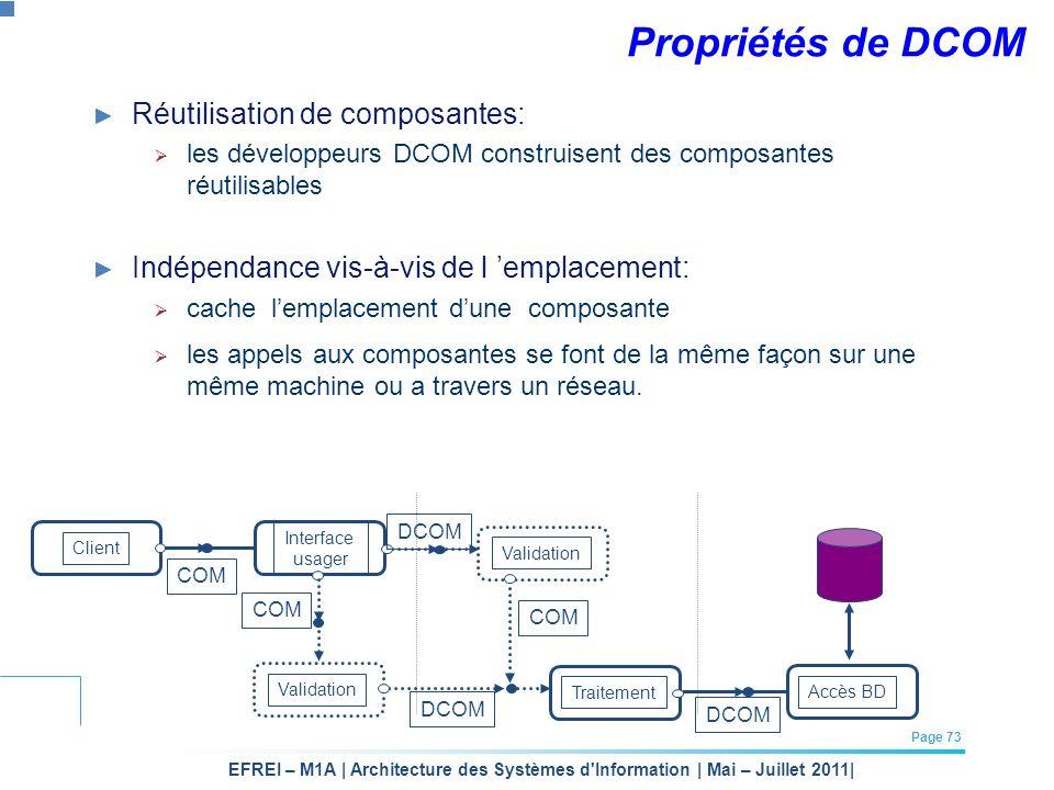 Propriétés de DCOM Réutilisation de composantes: