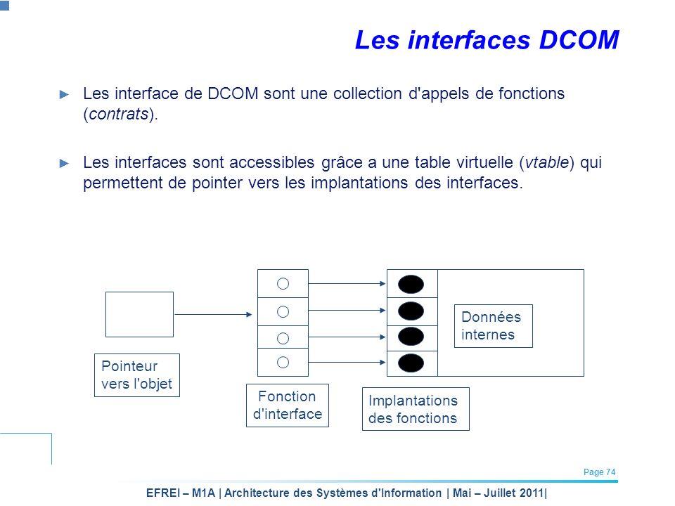 Les interfaces DCOM Les interface de DCOM sont une collection d appels de fonctions (contrats).