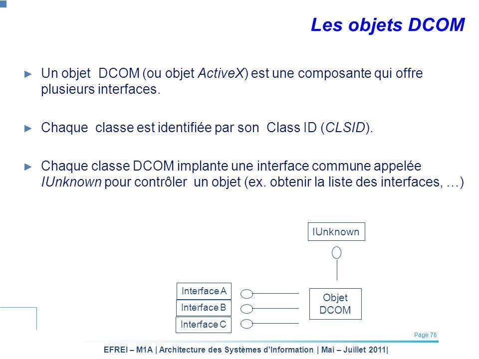 Les objets DCOM Un objet DCOM (ou objet ActiveX) est une composante qui offre plusieurs interfaces.