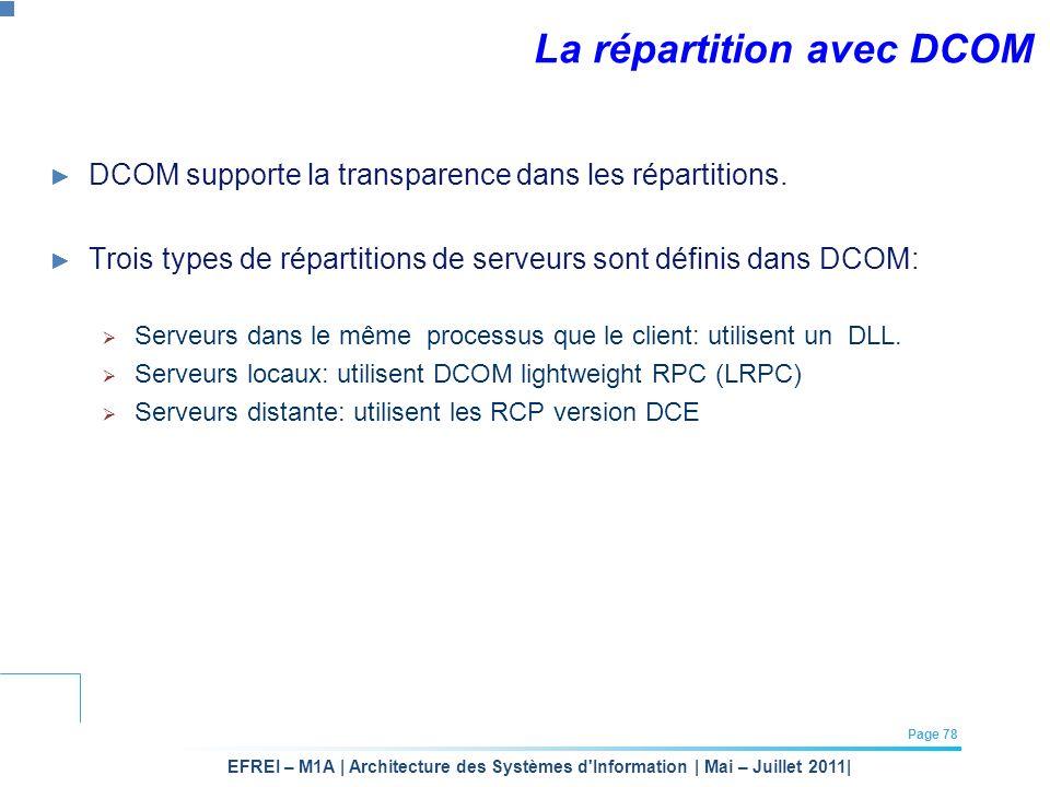 La répartition avec DCOM