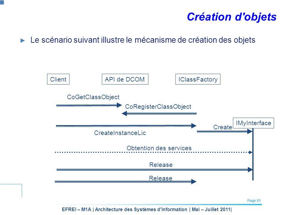 Création d objets Le scénario suivant illustre le mécanisme de création des objets. Client. API de DCOM.