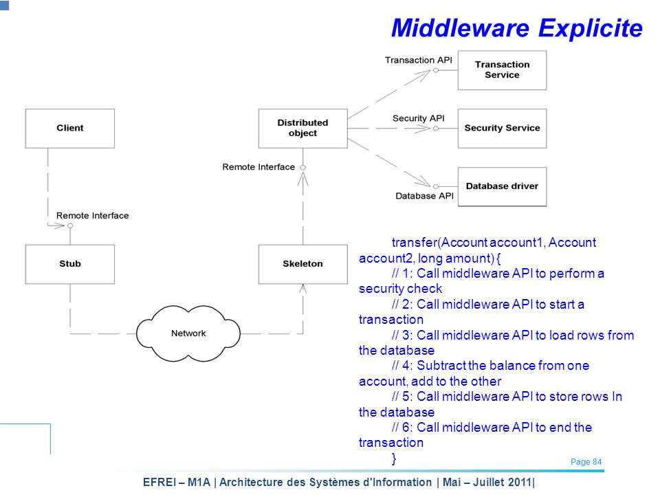 Middleware Explicite transfer(Account account1, Account account2, long amount) { // 1: Call middleware API to perform a security check.