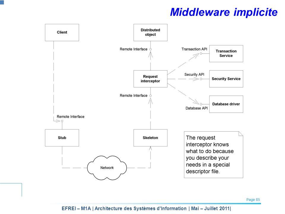 Middleware implicite