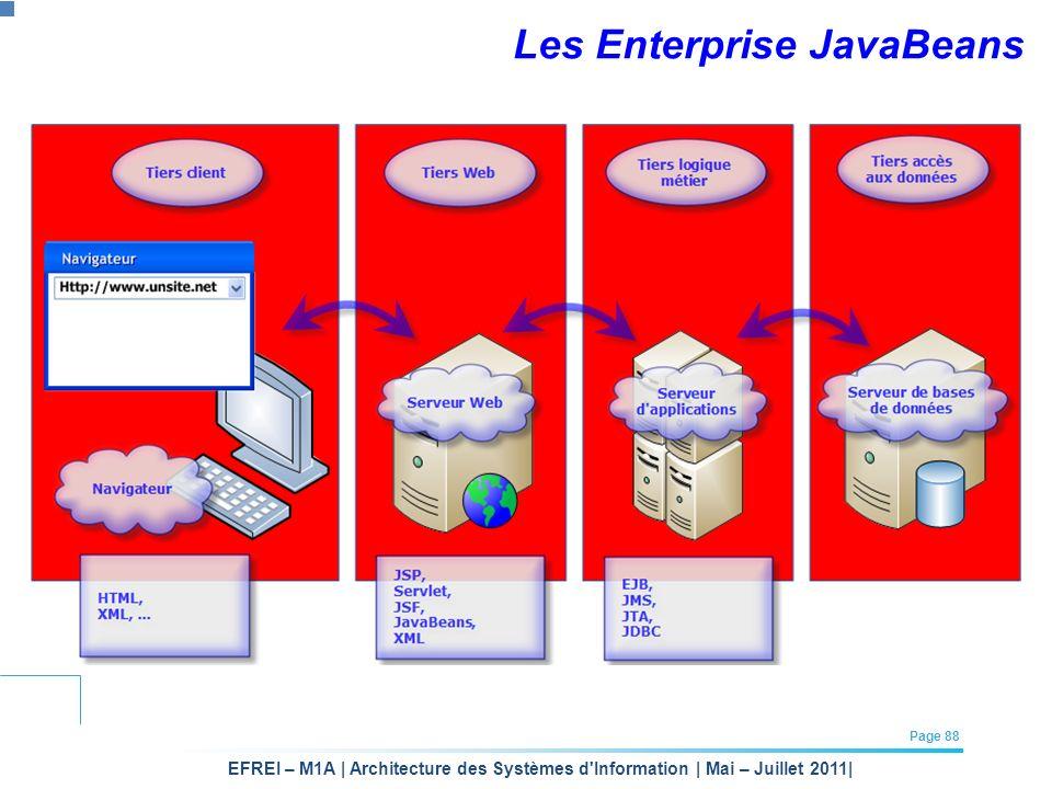Les Enterprise JavaBeans