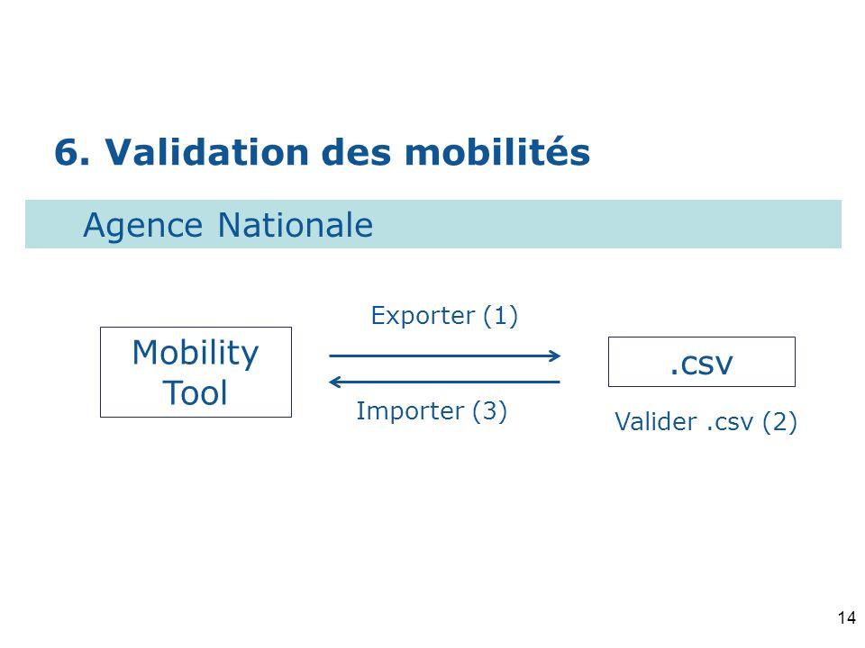 6. Validation des mobilités