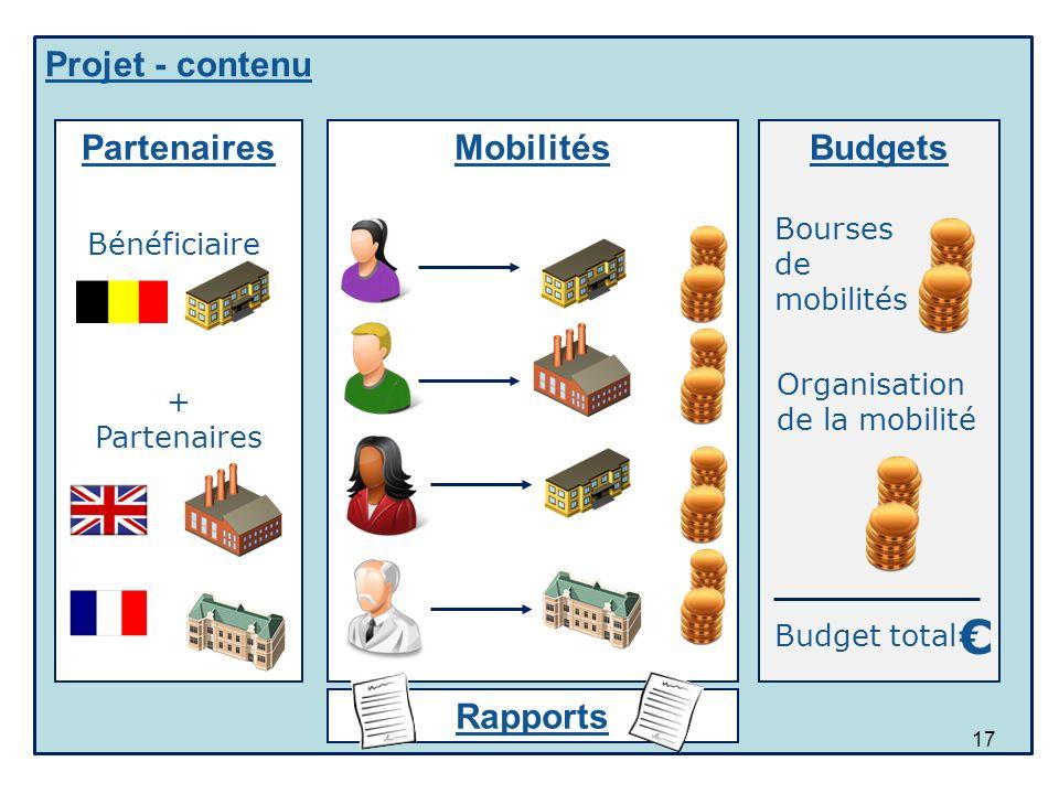 € Projet - contenu Partenaires Mobilités Budgets Rapports