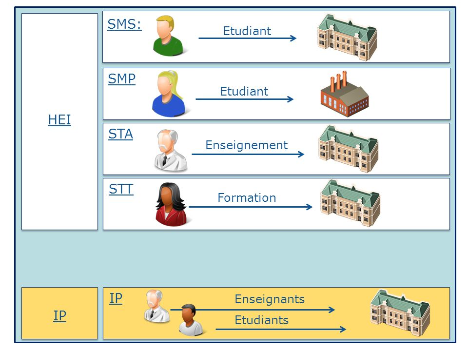 SMS: SMP HEI STA STT IP IP Etudiant Etudiant Enseignement Formation