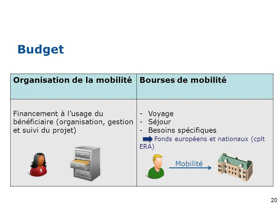 Budget Organisation de la mobilité Bourses de mobilité