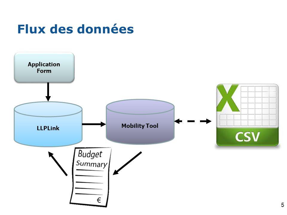 Flux des données Application Form Mobility Tool LLPLink