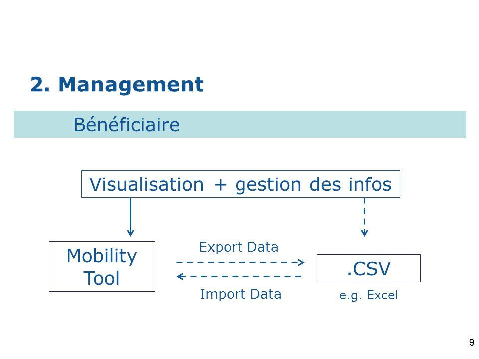 Visualisation + gestion des infos
