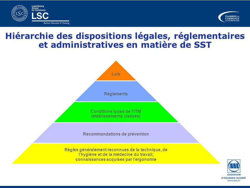 Hiérarchie des dispositions légales, réglementaires et administratives en matière de SST